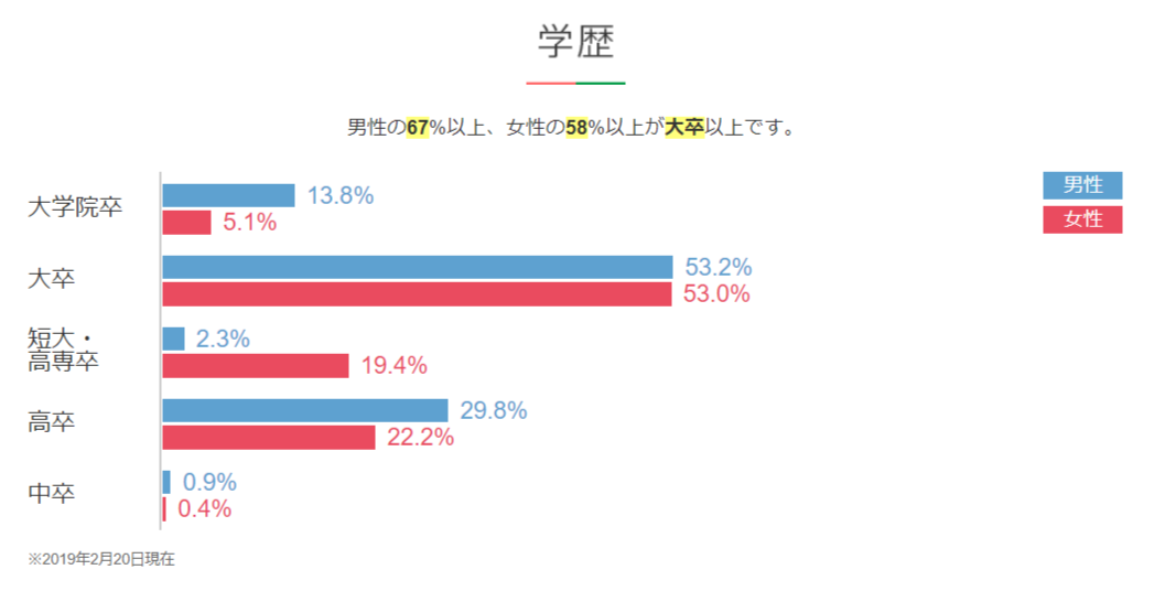 ツヴァイ会員の学歴グラフ